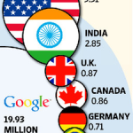 Google Plus Infographic