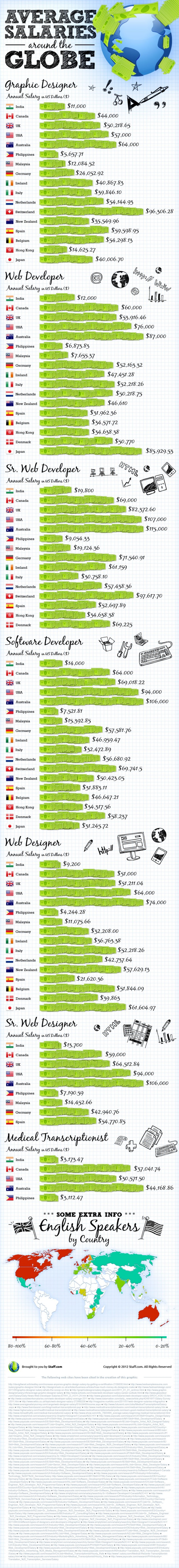 salaries for web developers