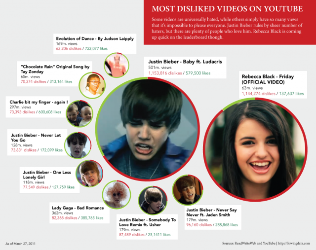 youtube-dislikes infographic