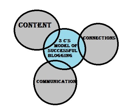 3 C'S OF SUCCESSFUL BLOGGING