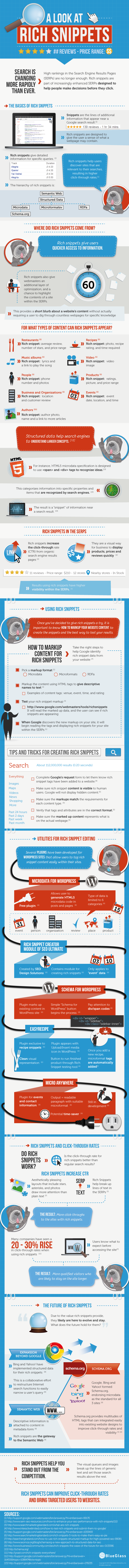 rich snippets guide