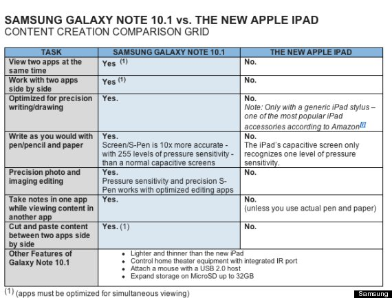SAMSUNG-GALAXY-NOTE-APPLE-IPAD-COMPARISON