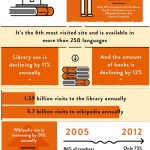 wikipedia-redefining-research infographic