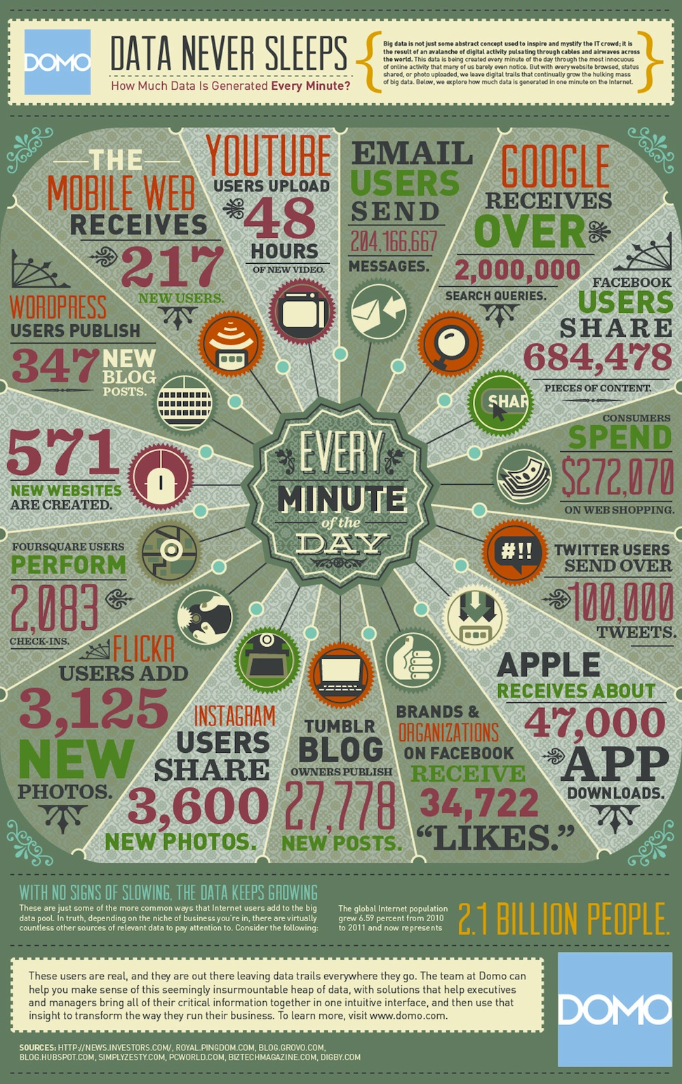 How Much Data Is created Every Minute