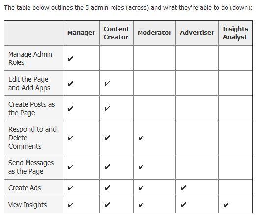 Facebook-Page-admin-roles