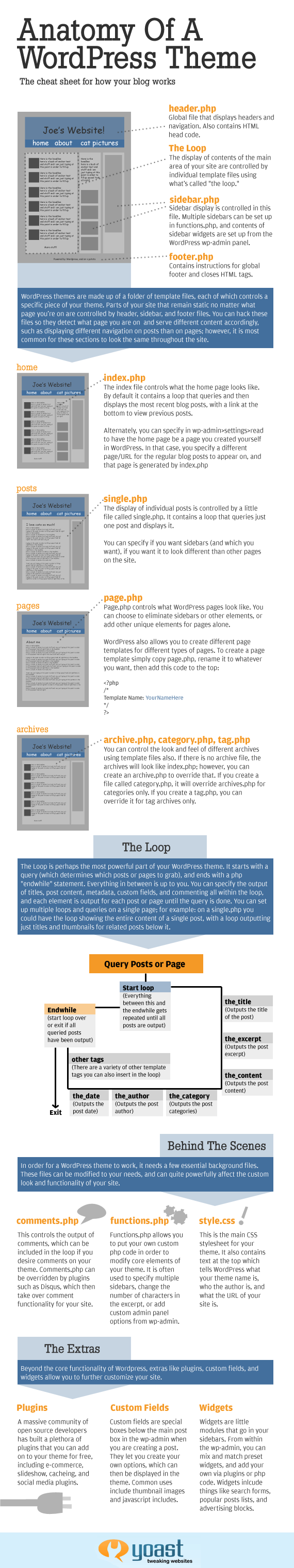 analogy of wordpress theme