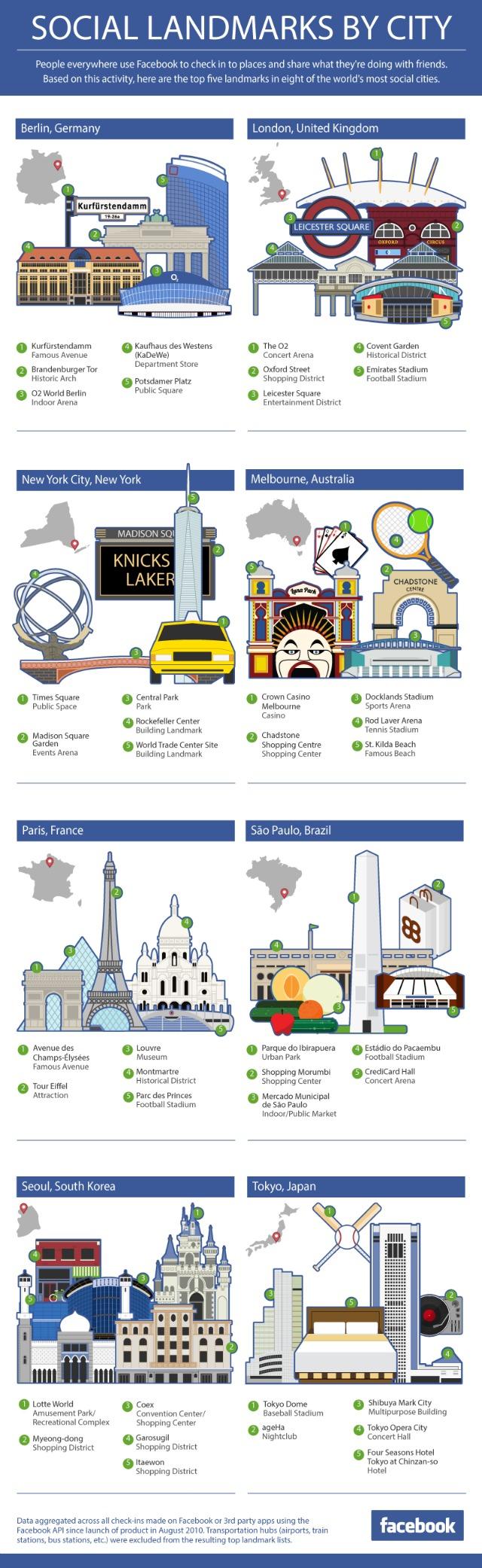 facebook check-ins social landmarks