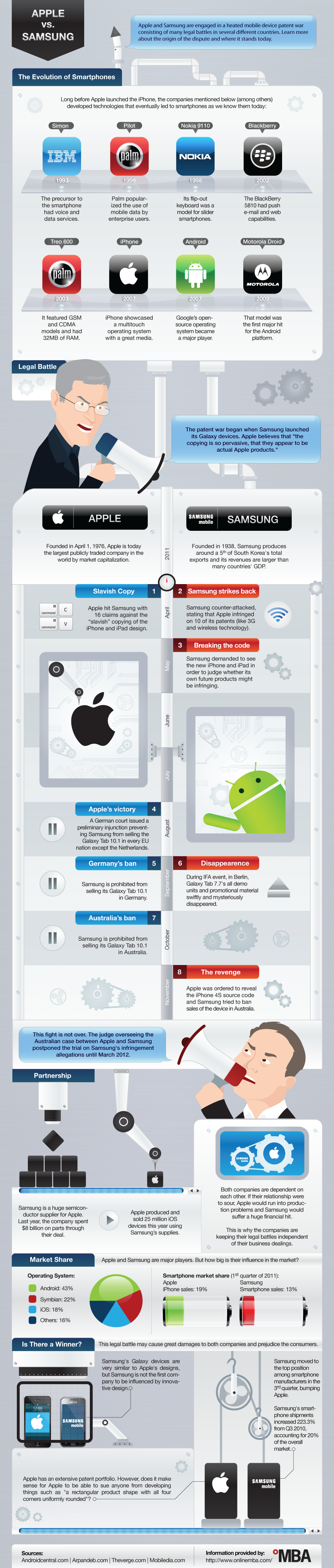 Apple Vs Samsung Patent Wars