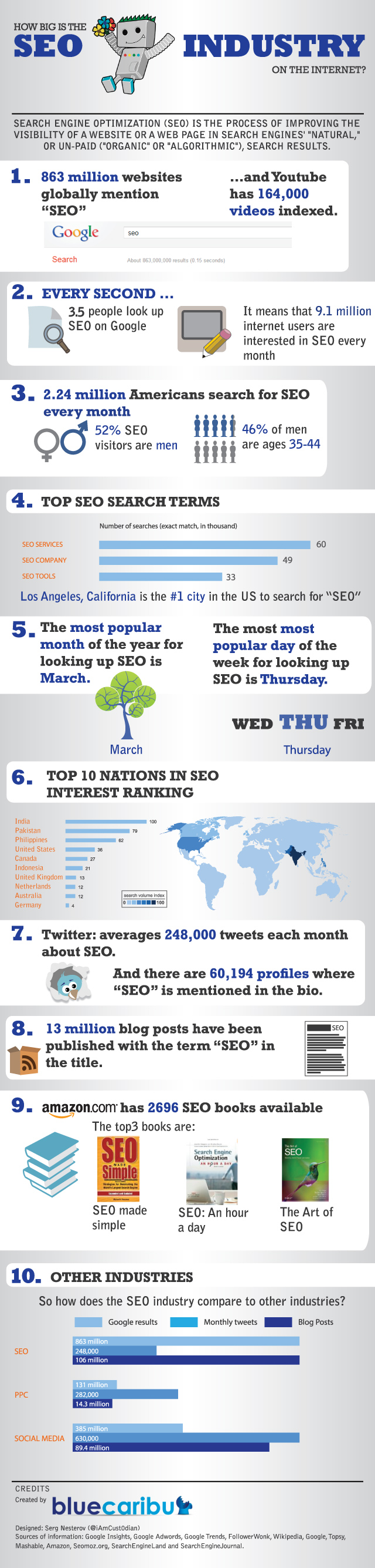 facts about seo industry