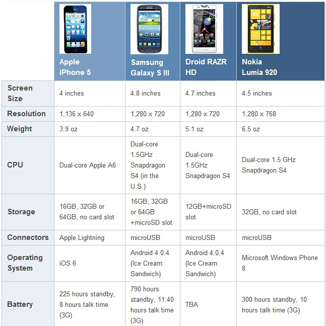 iPhone 5 Comparison with Samsung Galaxy, Nokie Lumia