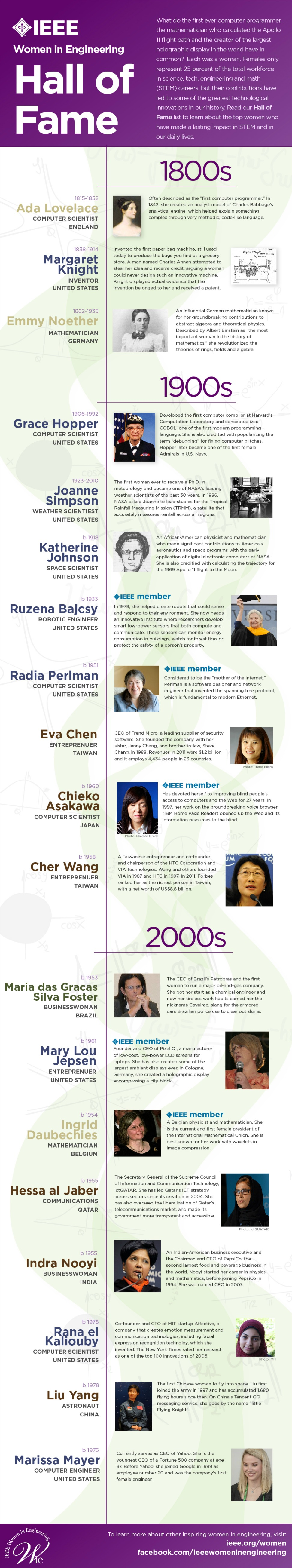 Rise of women in technology