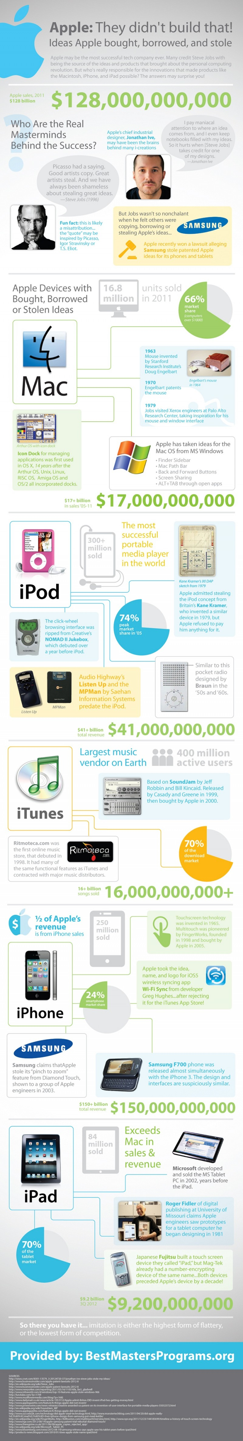 Apple Stole Ideas Infographic
